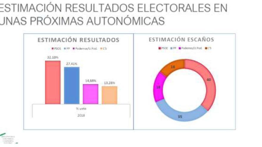 Sondeo 2018 del Observatorio Ciudadanía y Gobernanza en Andalucía.