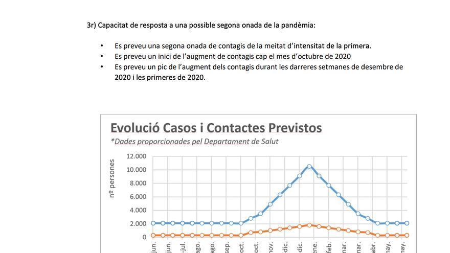Detalle del informe sobre un posible rebrote en Catalunya