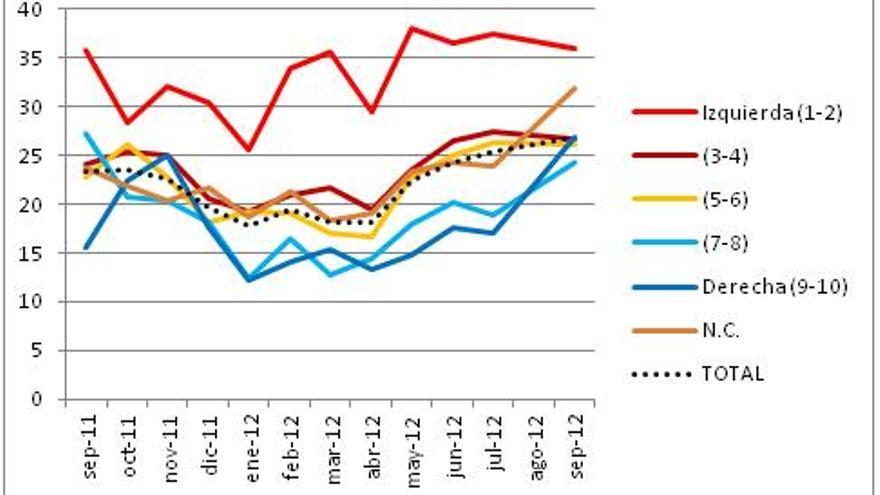 Gráfico1. Menciones a los políticos como uno de los tres principales problemas e ideología en la escala 1-10. Septiembre 2011-septiembre 2012.
