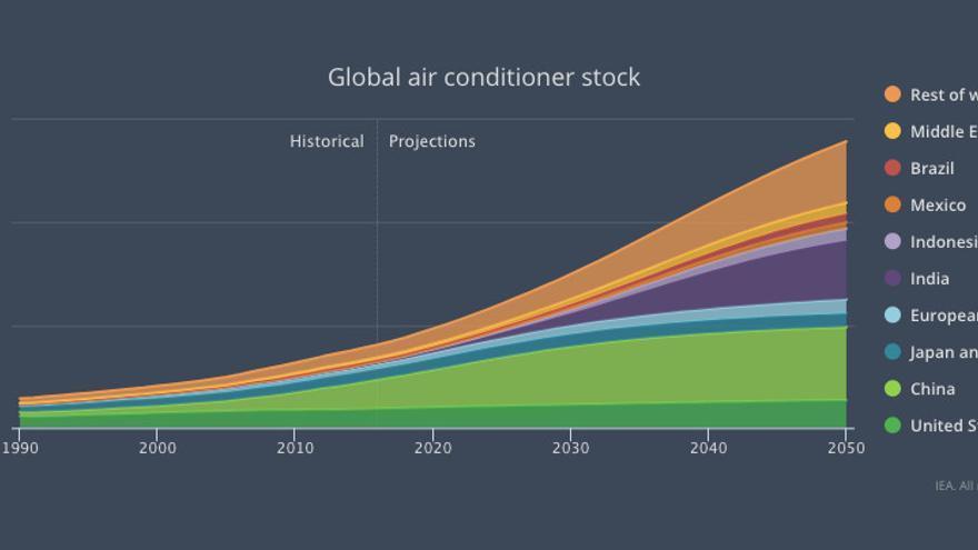 Evolución de aparatos de aire acondicionado en el mundo hasta 2050