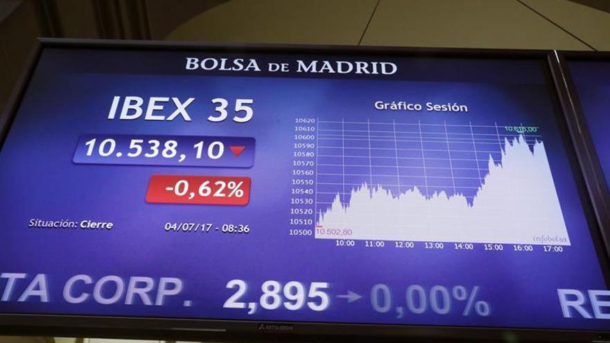 El IBEX pierde los 10.500 puntos a mediodía lastrada por los grandes valores
