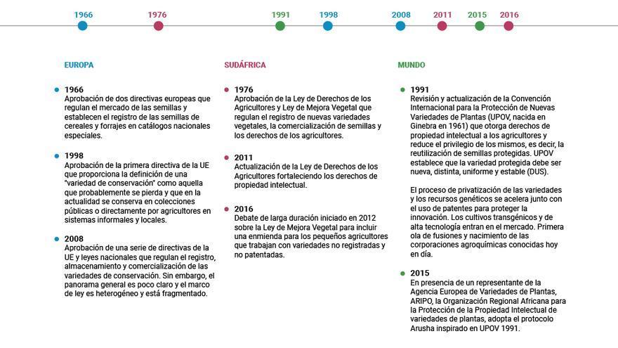 Cronología de la legislación aprobada en relación al control de las semillas.