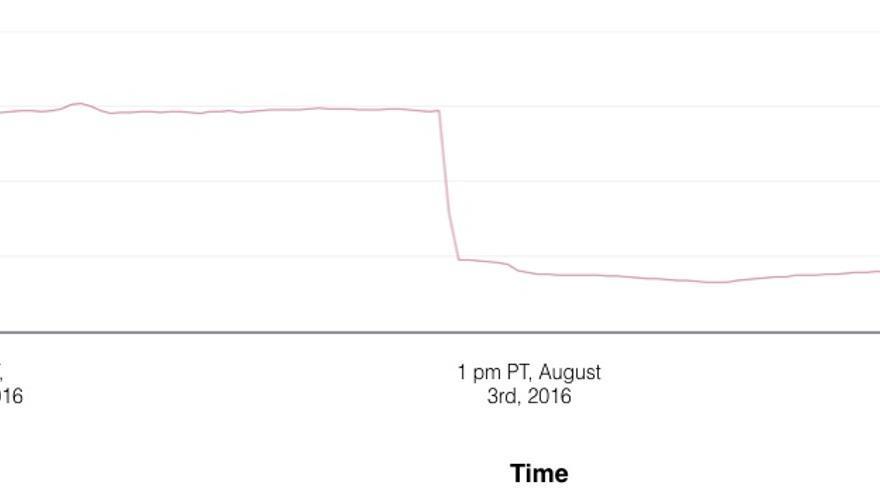 Gráfico de sobrecarga de los servidores de Pokémon Go