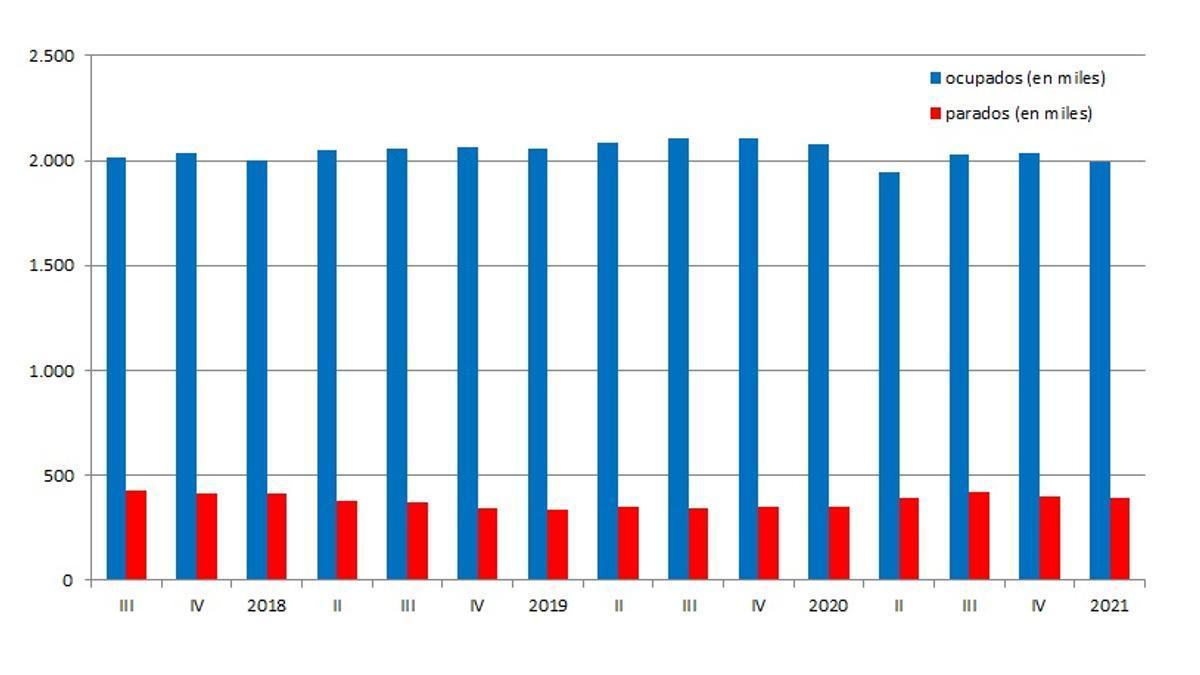 Gráfica de la evolución de la ocupación y del paro en la Comunitat Valenciana durante los últimos trimestres