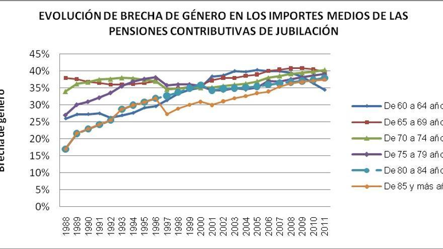 Fuente: Pazos (2013): Desiguales Por Ley. Capítulo 4. (Cálculos a partir de los Anuarios de Estadísticas Laborales del Ministerio de Trabajo)