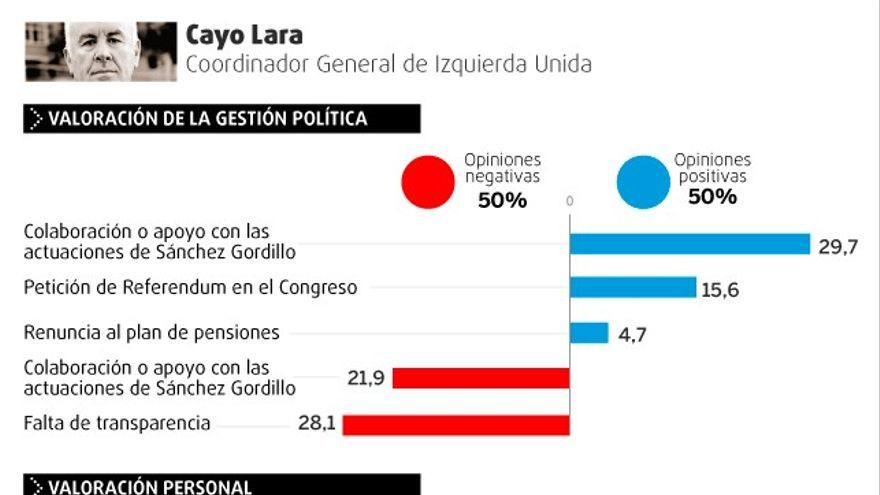 Valoración de la gestión política y personal de Cayo Lara.