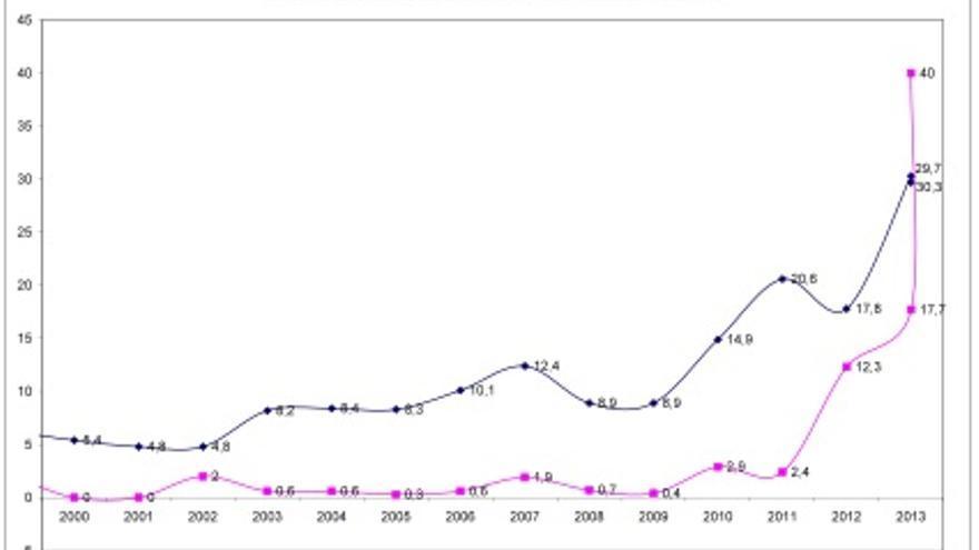 Gráfico. Intensidad de la percepción de clase política y los partidos y la corrupción y el fraude como principales problemas en España, 2000-2013. / CIS