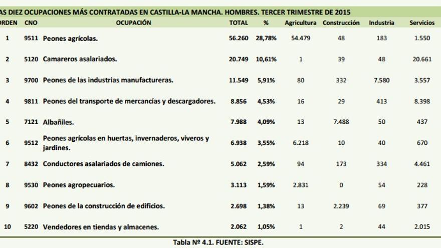Ocupaciones más contratadas en Castilla-La Mancha / Observatorio Regional de Empleo