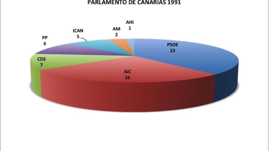 Elecciones autonómicas. Parlamento de Canarias en 1991