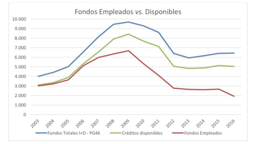 Evolución de los fondos empleados en I+D