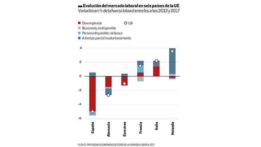 Evolución del mercado laboral en seis países de la UE.