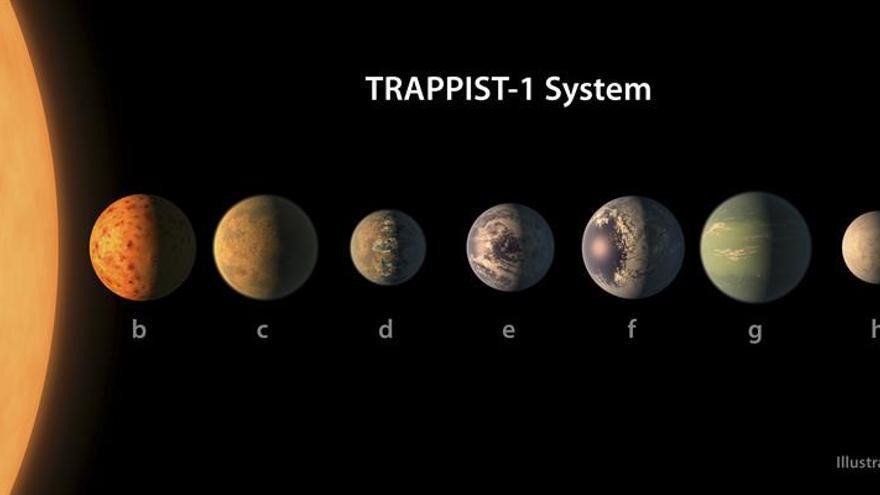 Gráfico de la revista 'Nature' sobre el sistema Trappist-1