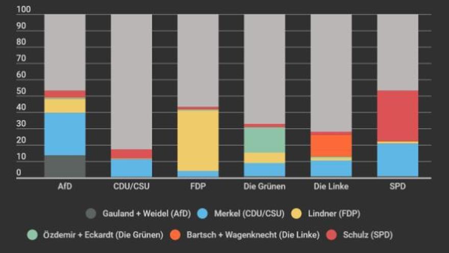 Gráfico 3. Menciones de candidatos, en porcentaje sobre el total de tuits publicados