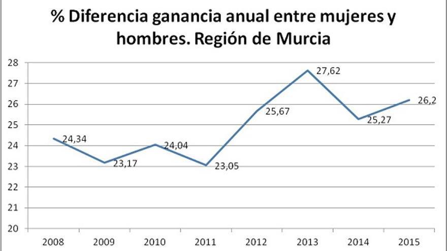 Aumenta la diferencia salarial entre mujeres y hombres en la region de murcia