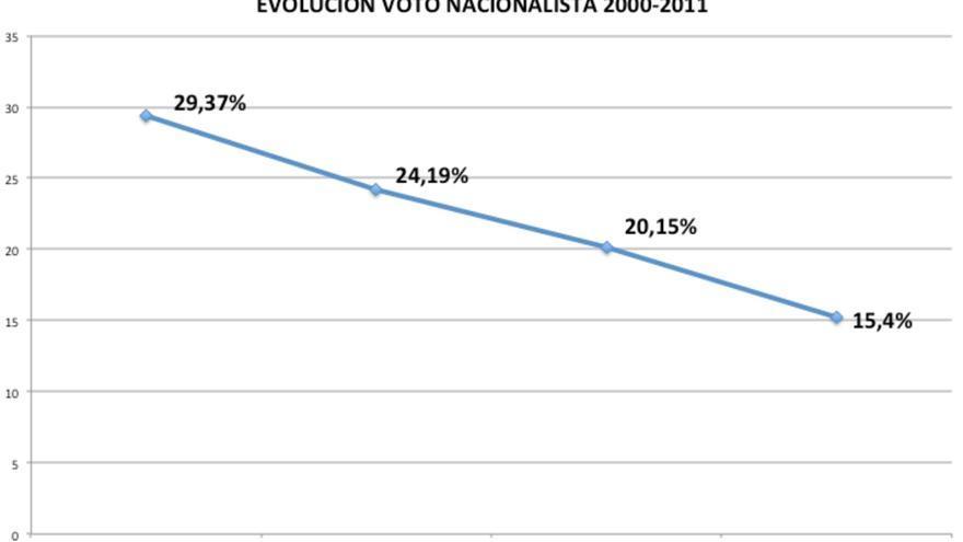 Evolución nacionalista 2000-2011