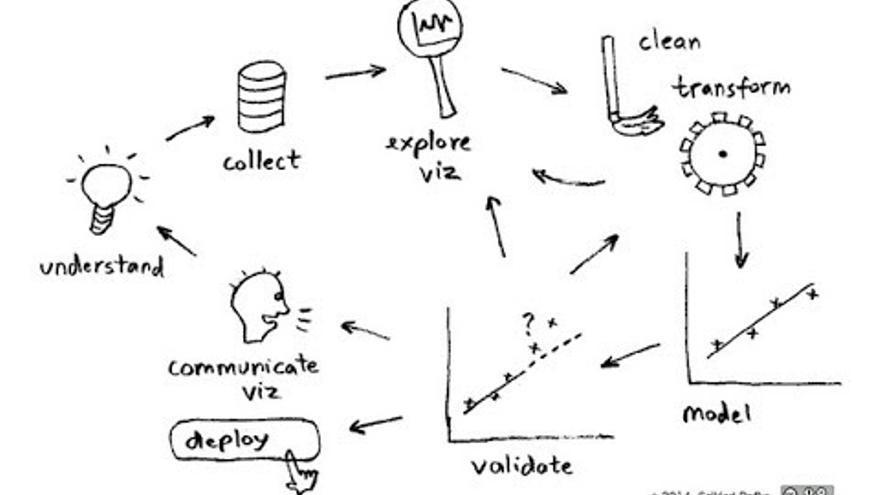 El proceso de investigación de datos no lleva preguntas
