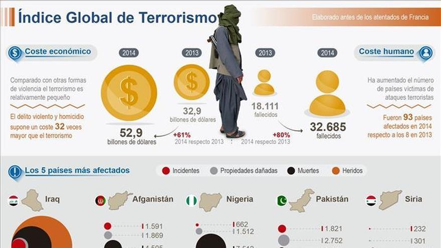 Los muertos por terrorismo aumentaron un 80 % en el mundo el año pasado