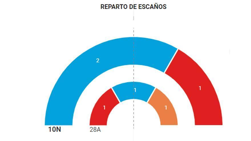 Resultados en Palencia 10-N.