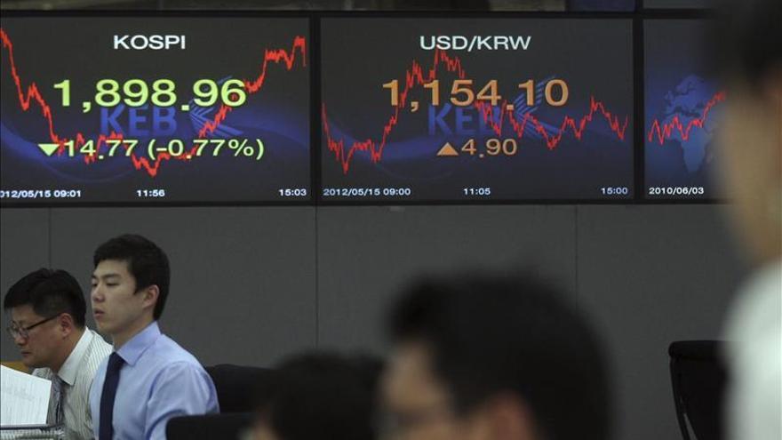 El Kospi surcoreano cae un 0,17 por ciento hasta los 1.941,83 puntos