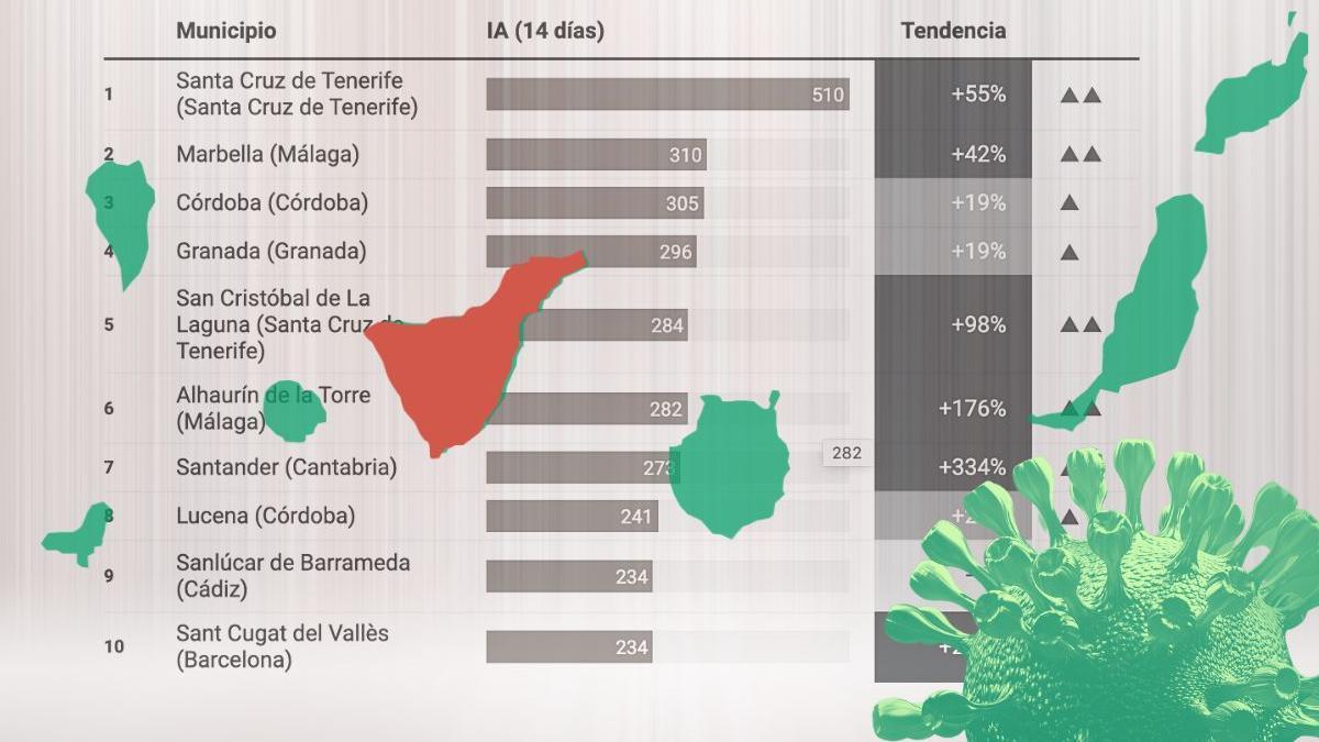 Incidencia acumulada a 14 días en los 100 municipios de España con más de 100.000 habitantes