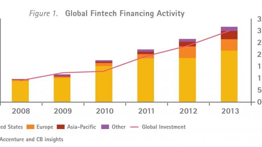 Inversión global en tecnología financiera