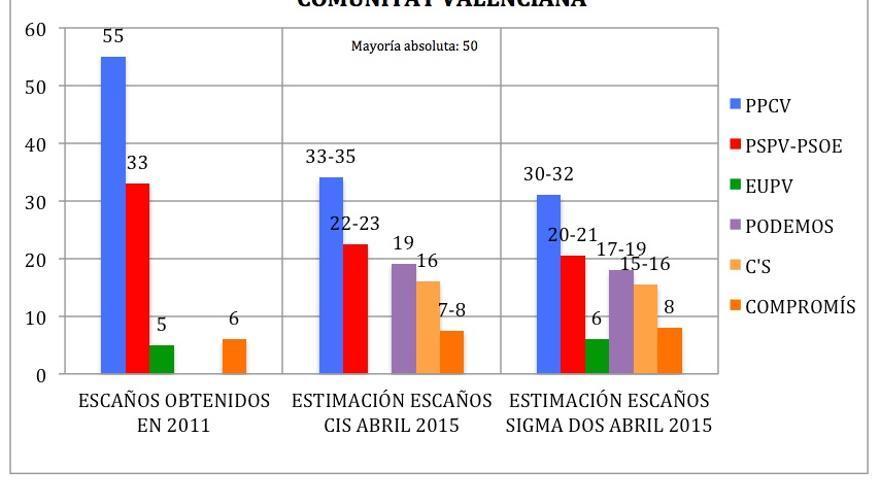 Gráfico Comunitat Valenciana.