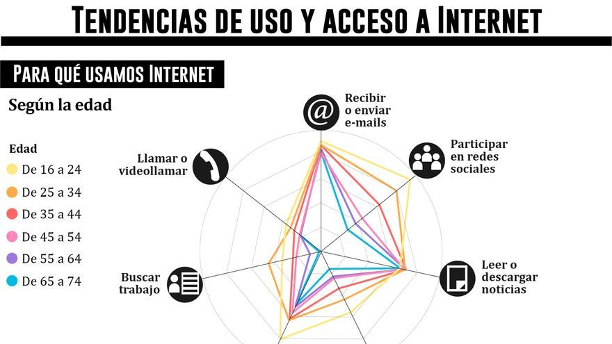 Tendencias de uso y acceso de Internet. Gráfico: Belén Picazo