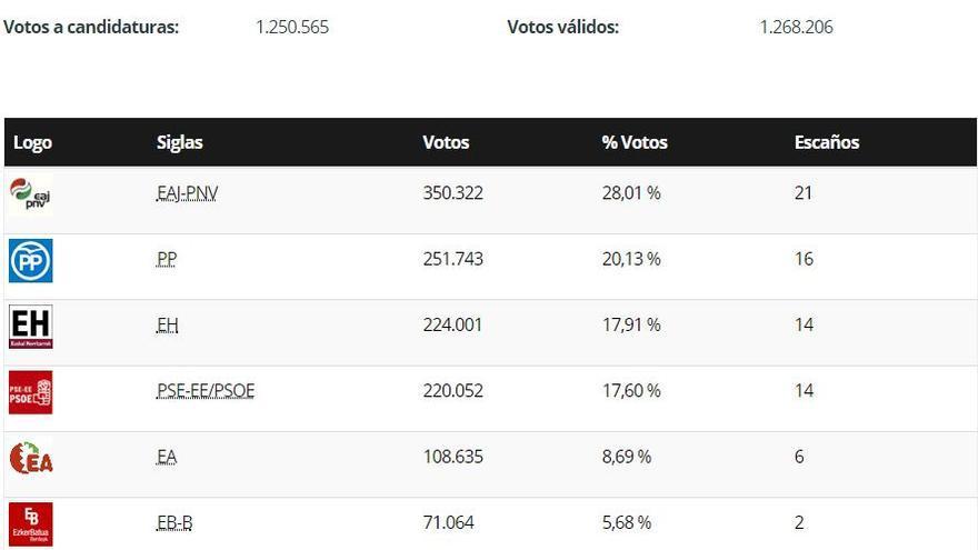 Fuente: Resultados electorales recogidos en la web del Gobierno Vasco 1998