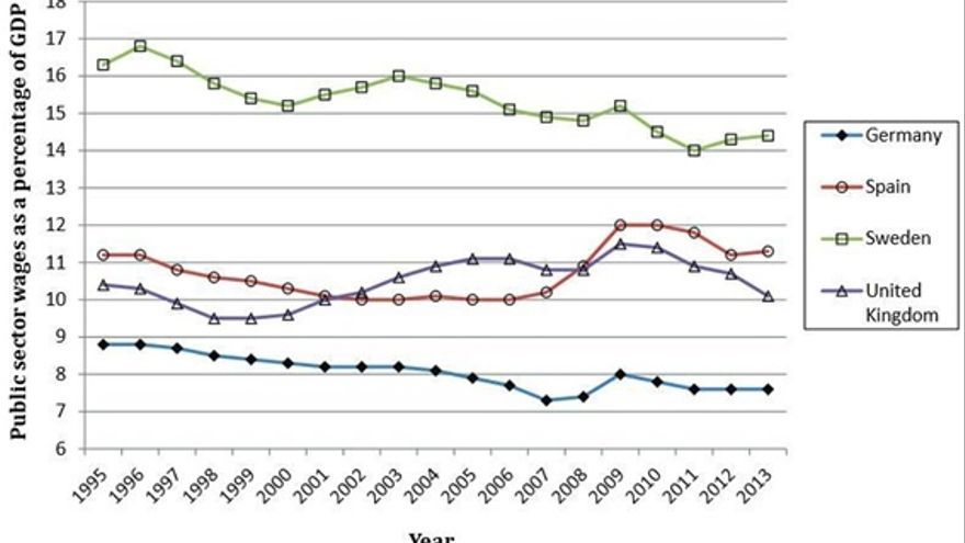 Nota: Las cifras provienen de Eurostat.