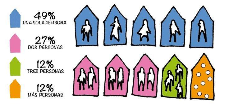 Número de habitantes en los hogares de Malasaña | CRUZ ROJA ESPACIO POZAS