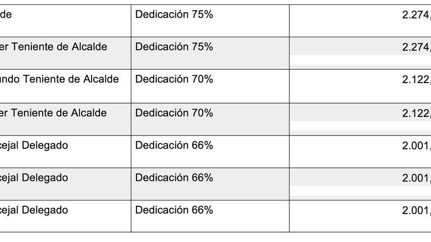 Tabla de Retribuciones   del grupo de Gobierno (NC-UB) de Tazacorte (14 pagas al año)  realizada por el PSOE.