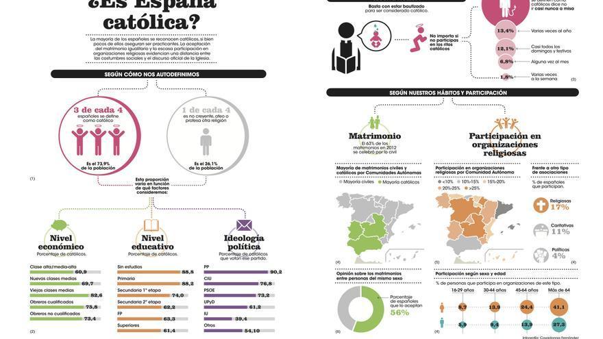 El catolicismo en España. / Infografía: Cova Fernández