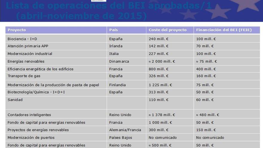 Lista de operaciones del BEI aprobadas 1 (abril-noviembre 2015)