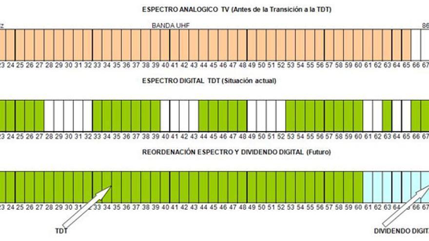 La reordenación de canales tiene como objetivo dejar libre una franja de frecuencias para la transmisión de datos