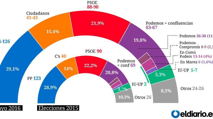 Encuesta de expectativa de voto (con Podemos e IU en candidaturas independientes) / Celeste-Tel
