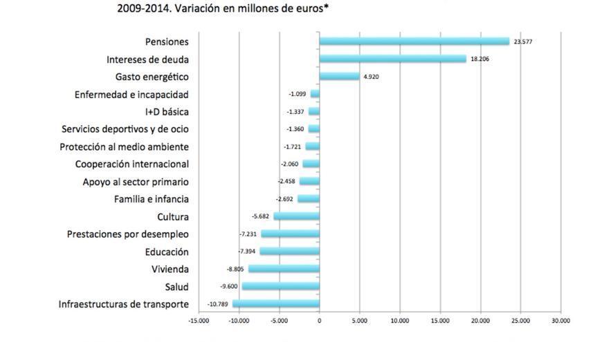 Evolución del gasto público en España por partidas.