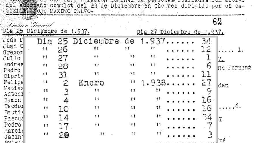 Documento en el que el ejército franquista hizo recuento de los 196 hombres y mujeres que fusilaron con la excusa del falso complot republicano.