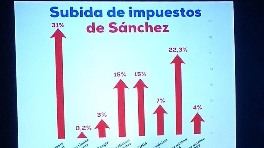Gráfico de impuestos mostrado por Pablo Casado.