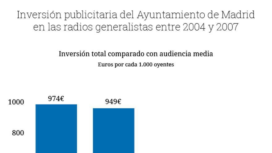 Gráfico publicidad en radios Gallardón