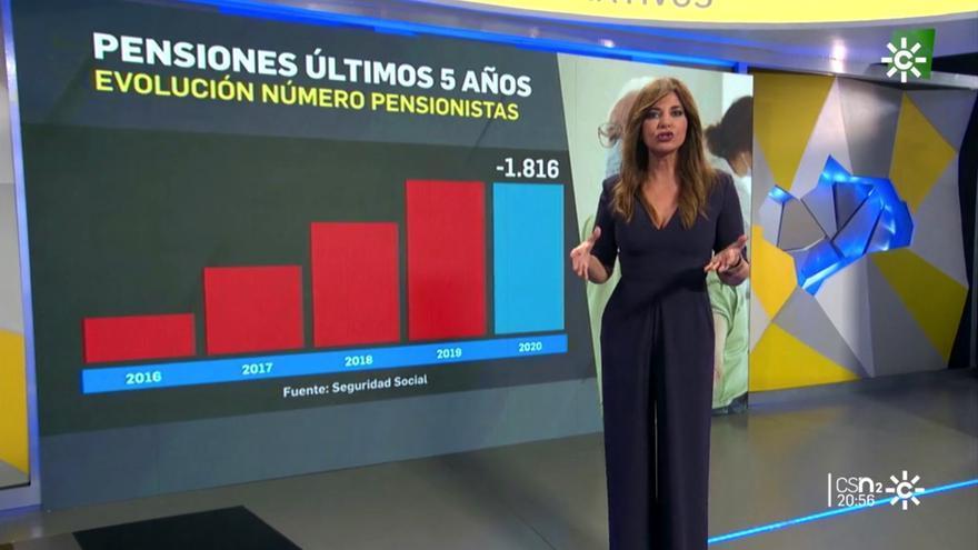 Mariló Montero en 'Noticias 2' de Canal Sur