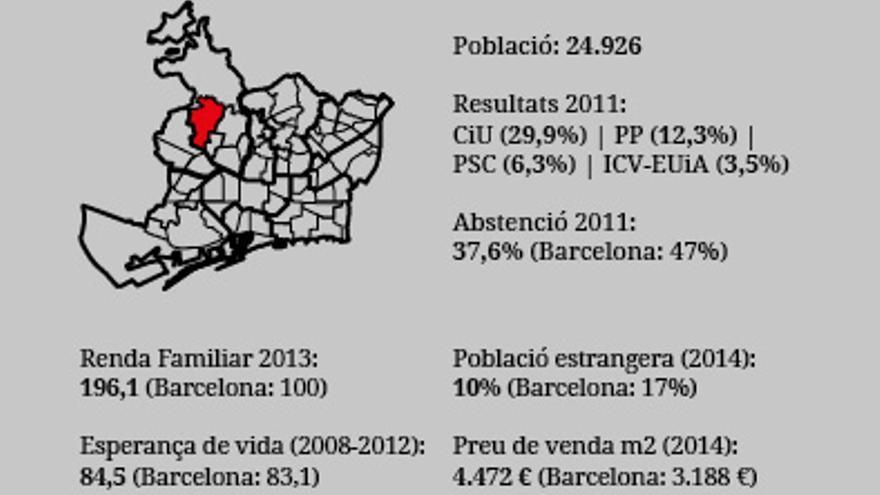 Barris Municipals2015 Sarrià