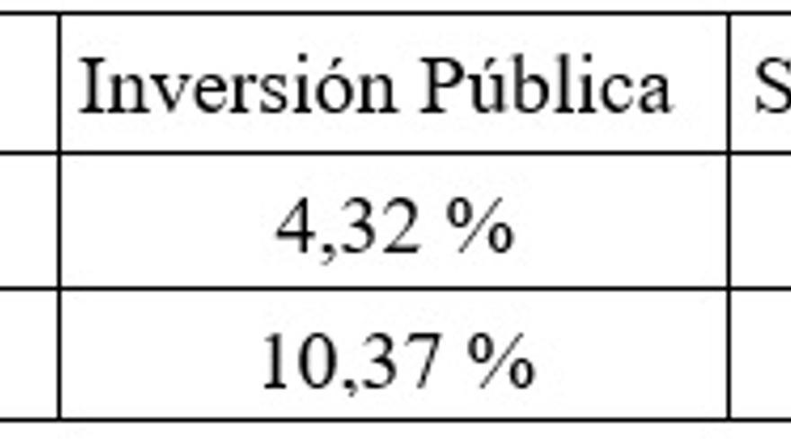 Distribución del gasto público en Grecia y Alemania en las distintas categorías para los años 2002-2006