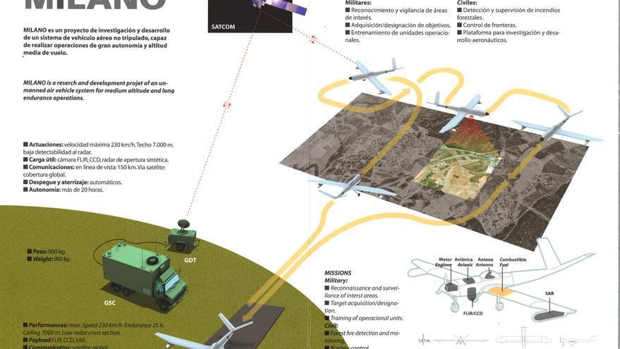 Sistema de comunicaciones y anatomía de MILANO, la aeronave más grande del INTA (Haz clic para ampliar)