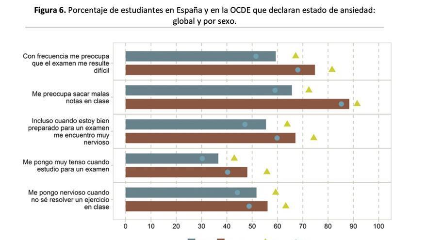 Porcentaje de estudiantes en España y en la OCDE que declaran estado de ansiedad: global y por sexo. Resultados de PISA 2015: El Bienestar de los estudiantes.