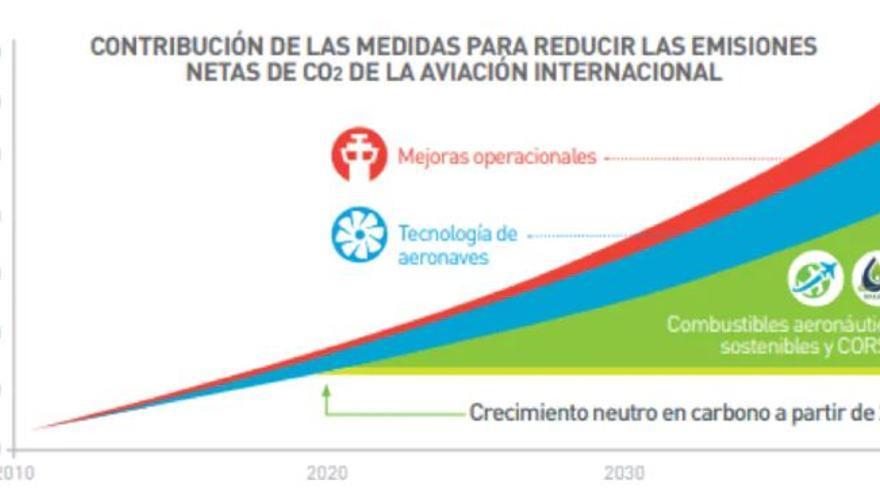 Medidas para reducir las emisiones en la aviación internacional