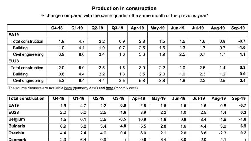 Production in construction % change compared with the same quarter / the same month of the previous year*