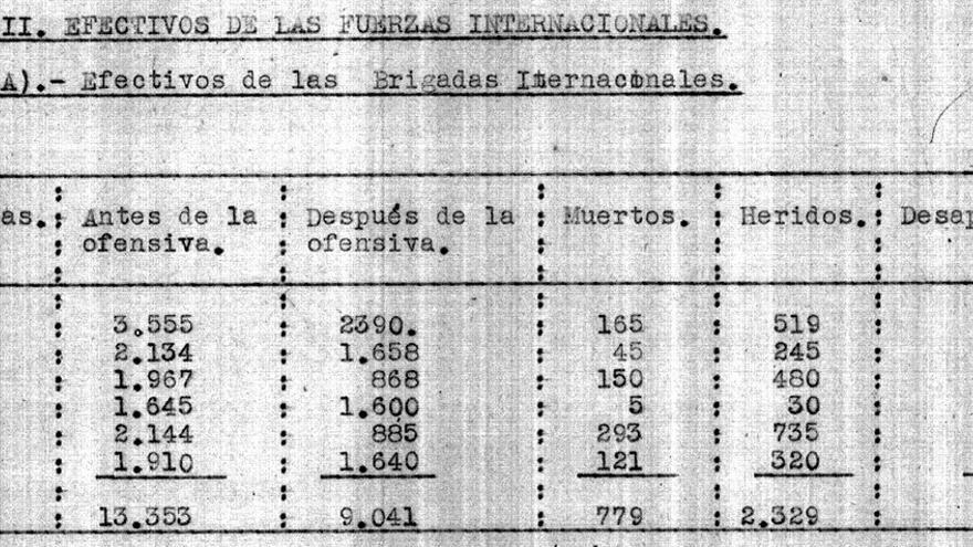 Resumen efectivos Brigadas Internacionales EDIIMA20161106 0280 5 - Rusia publica miles de documentos inéditos sobre las Brigadas Internacionales y la guerra civil espa