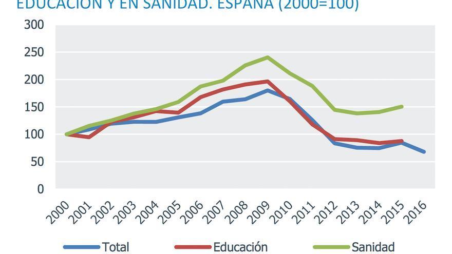 Descenso de inversiones públicas en educación y sanidad.