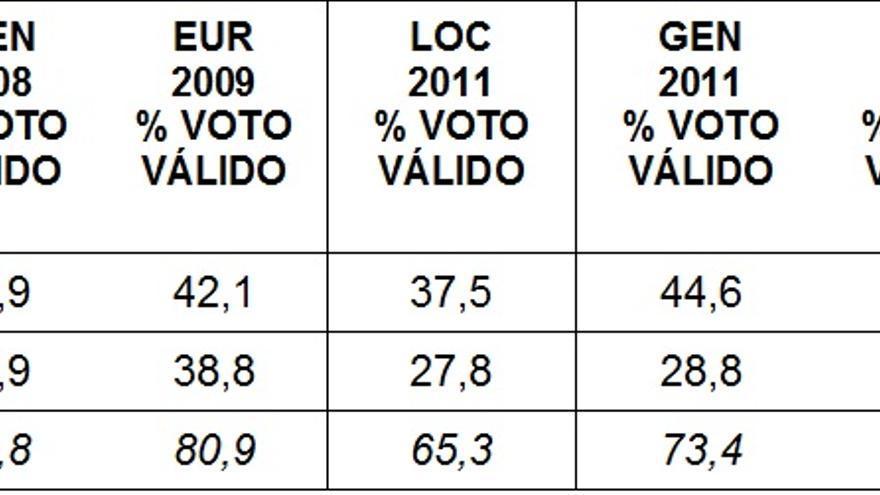 Cuadro 1. Evolución del porcentaje de voto obtenido por el PP y el PSOE (Datos del Ministerio del Interior)