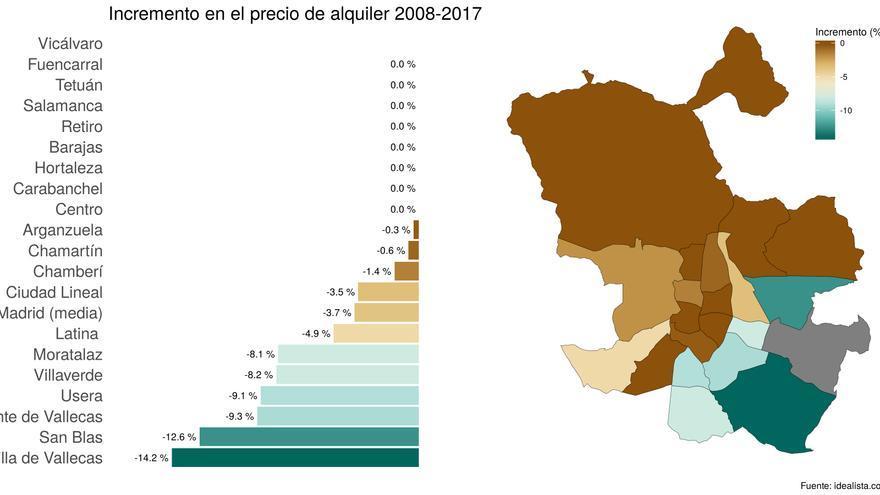 Figura 2: Incremento en el precio de alquiler entre 2008 y 2017.